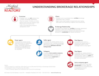 New! Brokerage Relationships